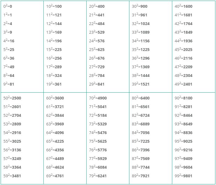 степеней скачать квадратов таблица