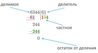 онлайн калькулятор для деления в столбик